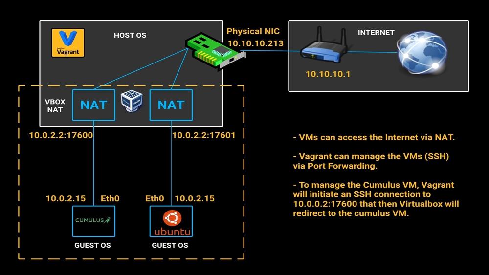 Virtualbox NAT